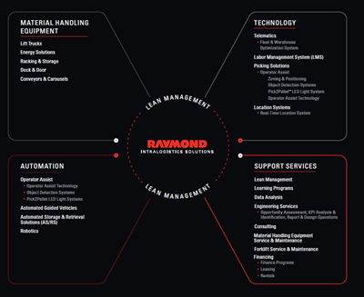 The Raymond Intralogistics Solutions Graphic